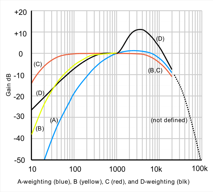 Acoustic_weighting_curves